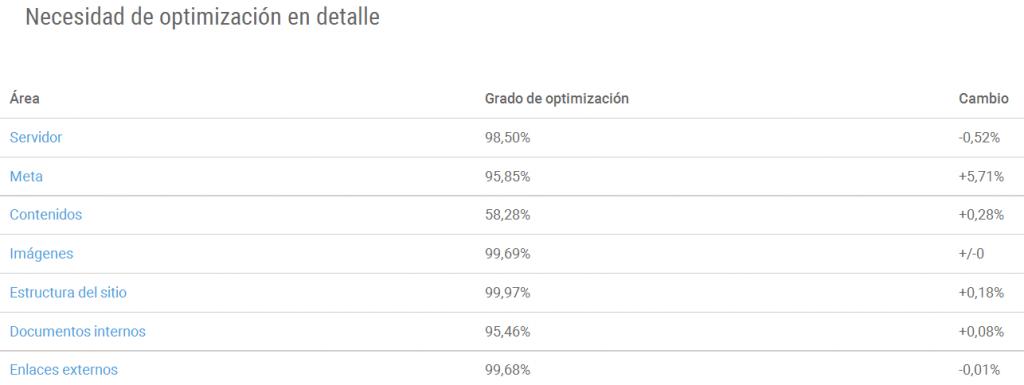 Optimización - Xovi herramienta de marketing digital